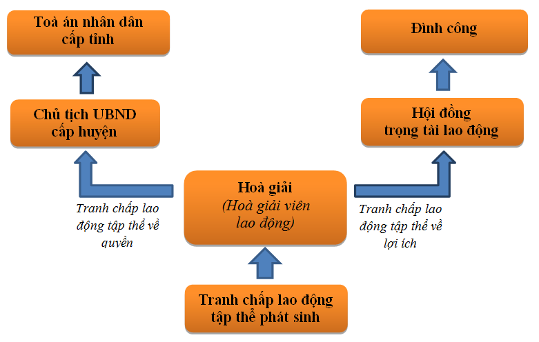 quy-trinh-giai-quyet-tranh-chap-lao-dong-tap-the